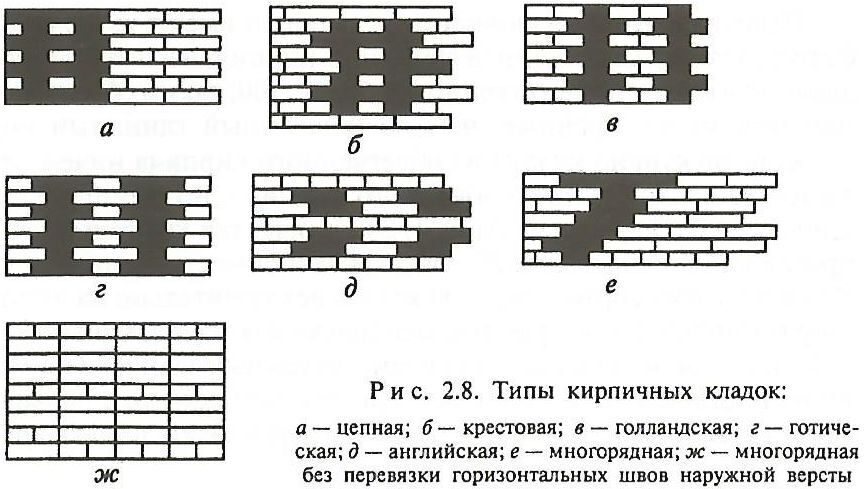 образец договора на кладку стен - фото 7